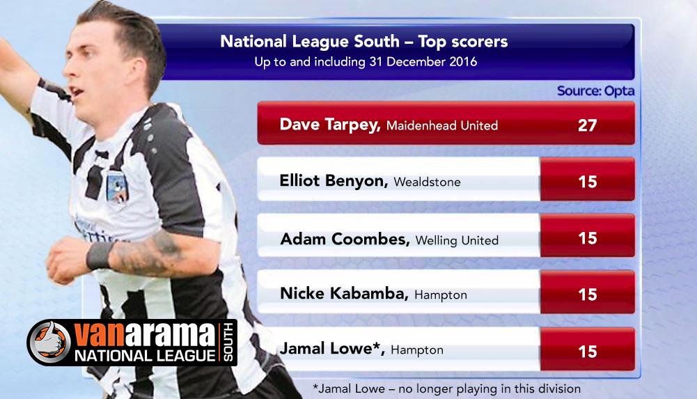 top_scorers-tarpey